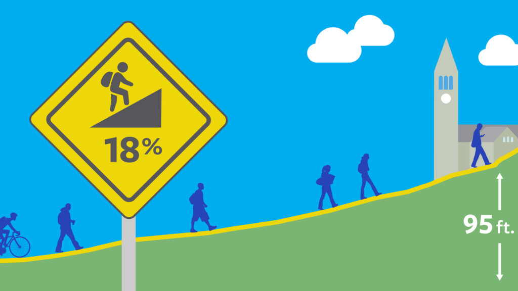 """graphic illustration showing people walking up the Slope with an """"18%"""" grade caution sign and a 90-foot measurement of the elevation gain at the top of the incline"""