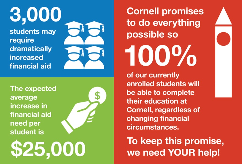 Due to the pandemic, university budget models indicate an average increase in financial aid need of $25,000 per year for up to 3,000 students. Cornell promises to do everything possible to ensure that 100% of students can complete their education.