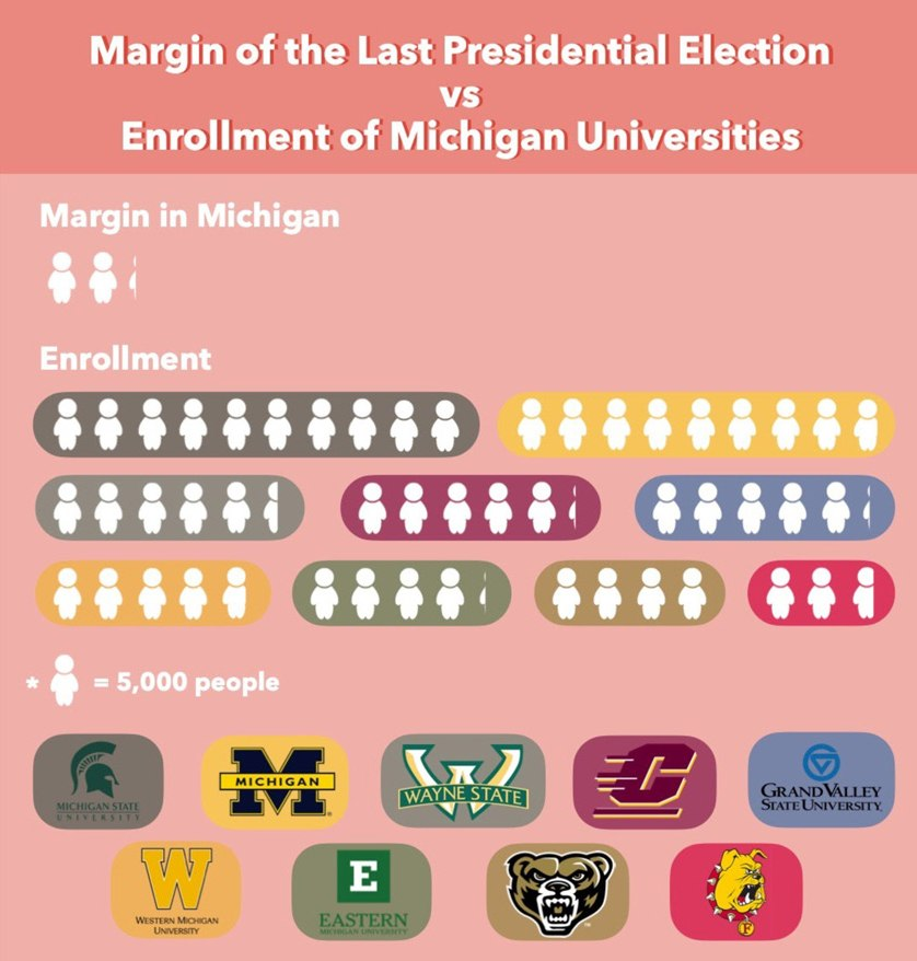 This Voteology graphic by Claire Scoggins from Carnegie Mellon University shows the number and potential impact of student voters in Michigan.