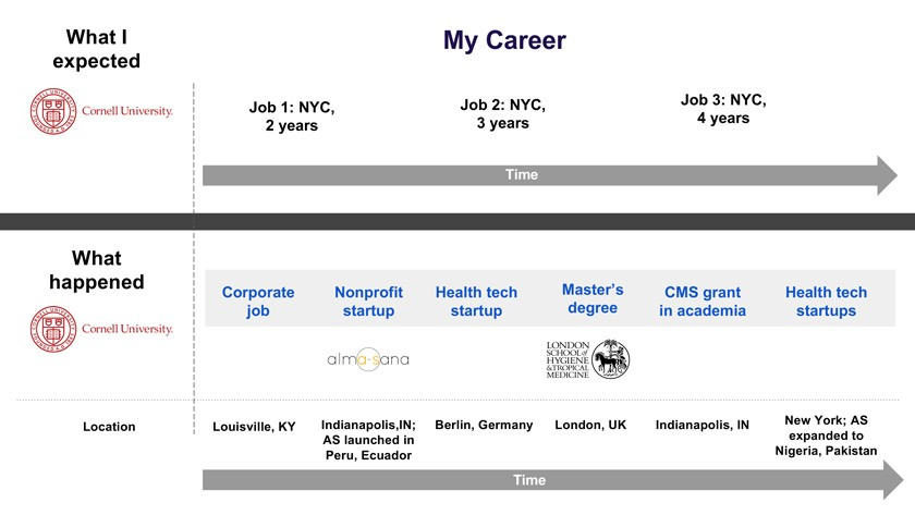 """My Career"" slide from Lauren Braun's Purpose and Paychecks presentation"