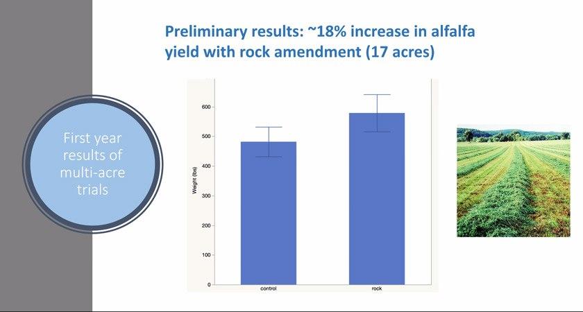 Preliminary alfalfa yield results slide from Dean Houlton's Feb 22 seminar
